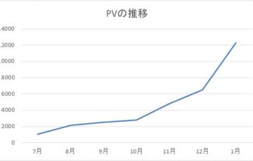 月間1万PV